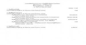 รายละเอียดประกอบบัญชีที่สำคัญของงบทดลอง ประจำเดือน ก.ย.63